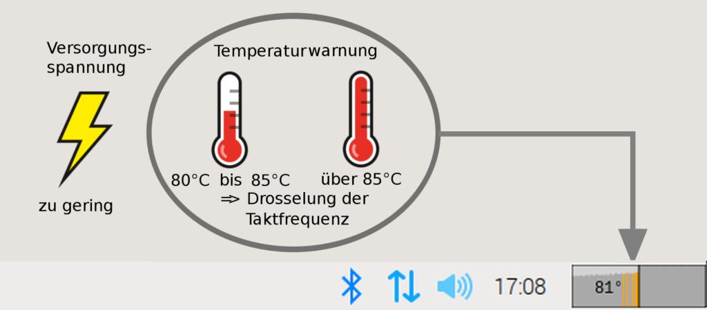 Raspberry Temperaturwarnung