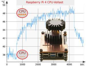 Ein Kühlturm für den Raspberry Pi 4