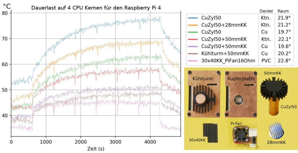 CPU temperature chart passive cooling