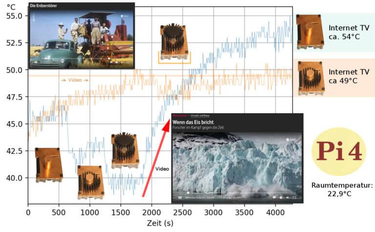 Temperaturverlauf bei verschiedenen Kühlkörpern auf dem Pi 4