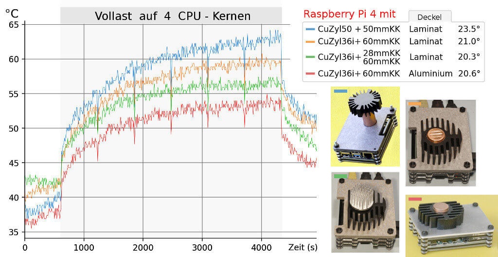 Tests zur passiven Kühlung des Raspberry Pi 4