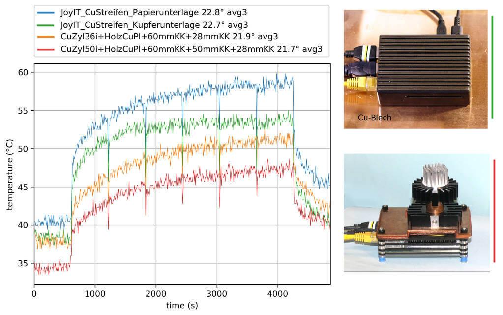 Temperaturkurven ProgPi-Kühlturm und JoyIT-AluCase